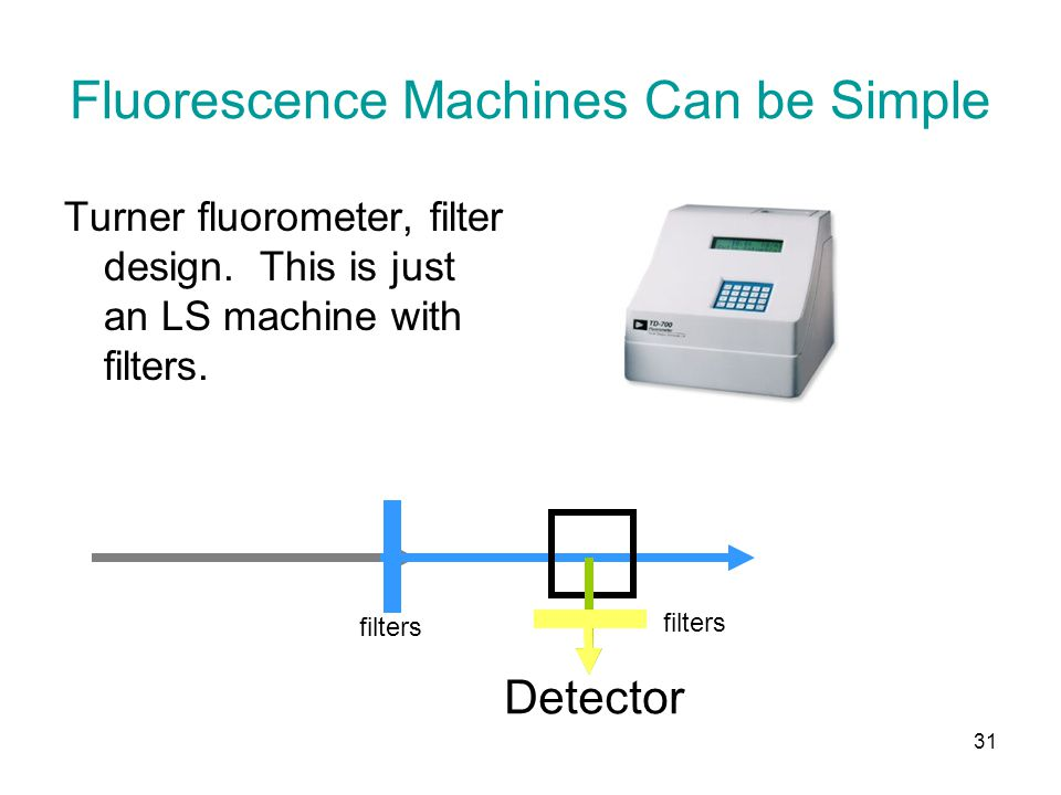 Fluorescence Machines Can be Simple Turner fluorometer, filter design.