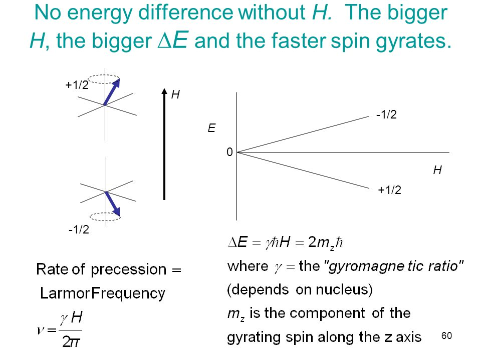 No energy difference without H. The bigger H, the bigger  E and the faster spin gyrates.