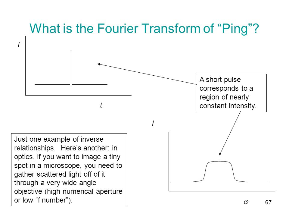 What is the Fourier Transform of Ping .