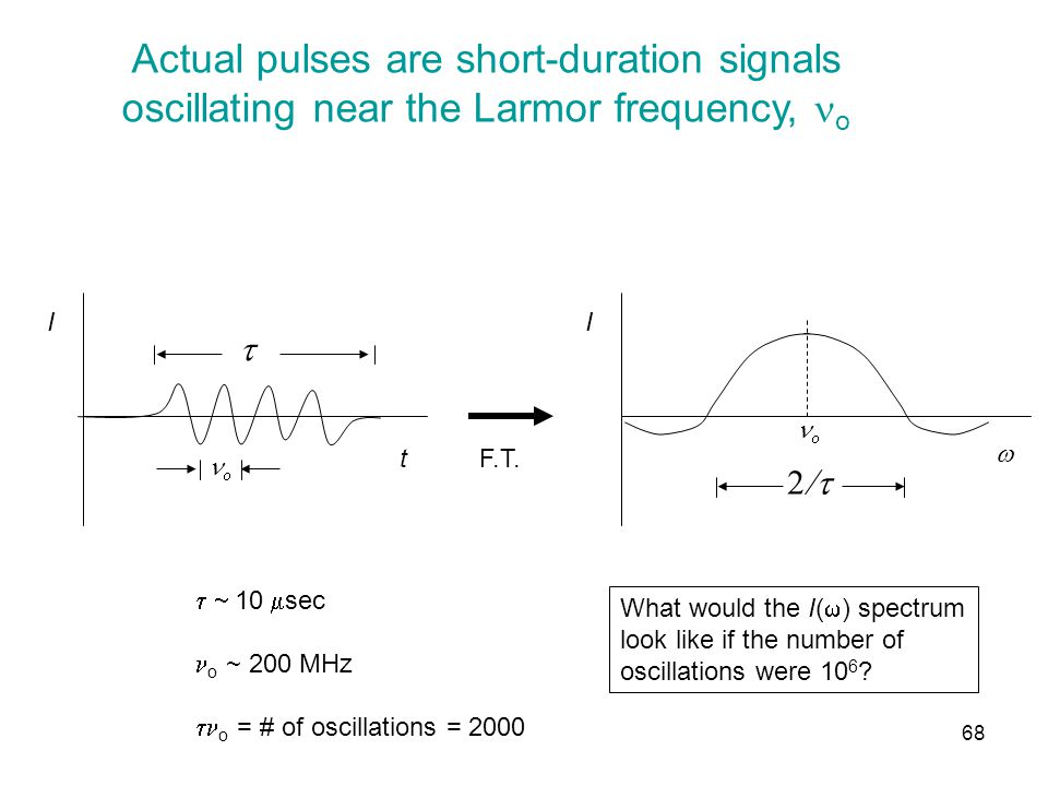 Actual pulses are short-duration signals oscillating near the Larmor frequency, o F.T.