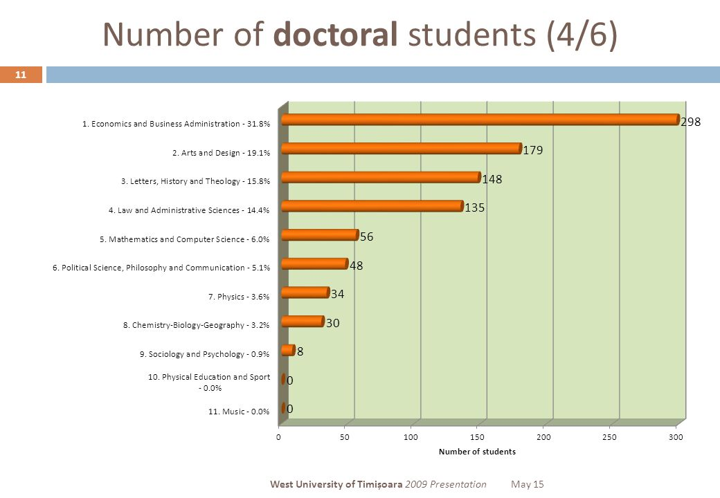 Number of doctoral students (4/6) 11 West University of Timișoara 2009 PresentationMay 15