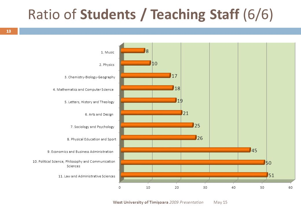 Ratio of Students / Teaching Staff (6/6) 13 West University of Timișoara 2009 PresentationMay 15