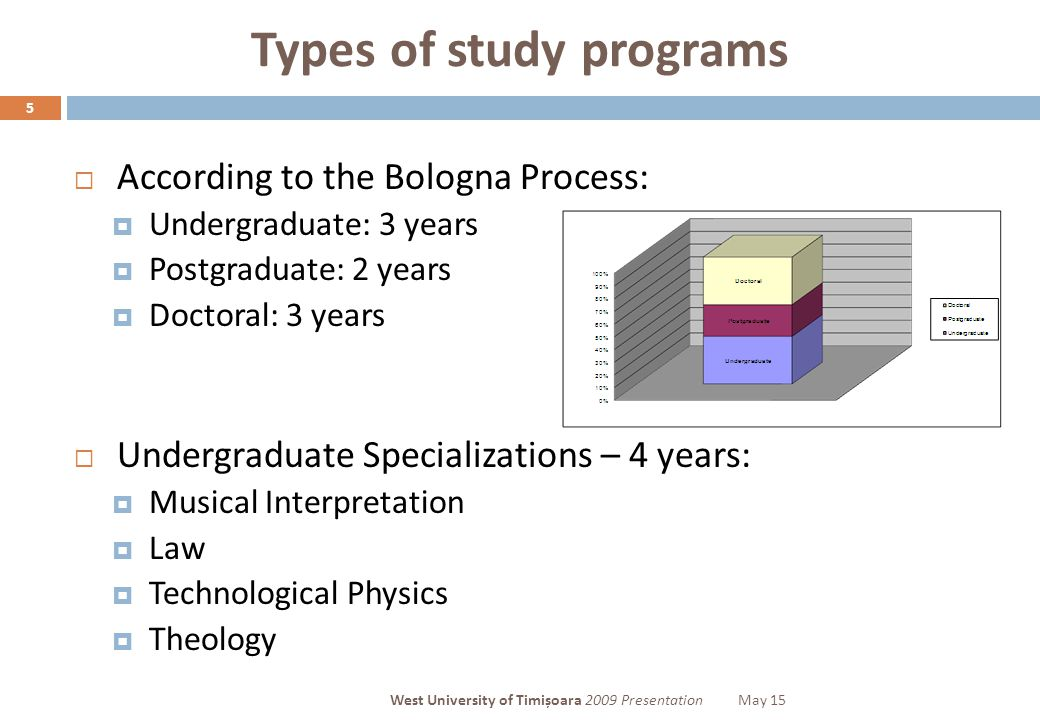 Types of study programs 5  According to the Bologna Process:  Undergraduate: 3 years  Postgraduate: 2 years  Doctoral: 3 years  Undergraduate Specializations – 4 years:  Musical Interpretation  Law  Technological Physics  Theology West University of Timișoara 2009 PresentationMay 15