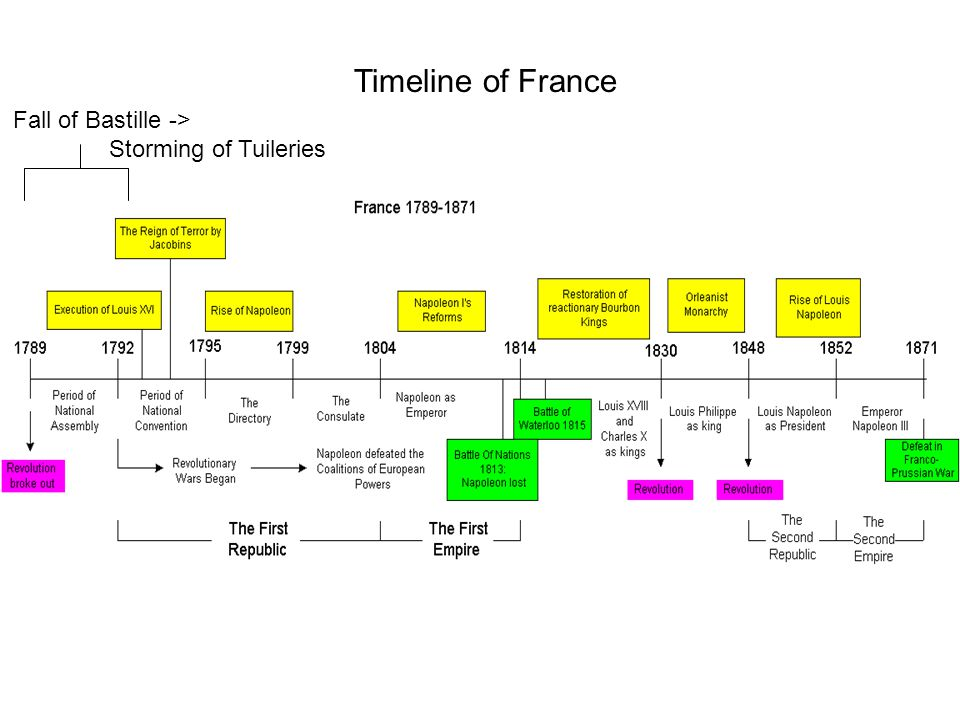Timeline of France Fall of Bastille -> Storming of Tuileries