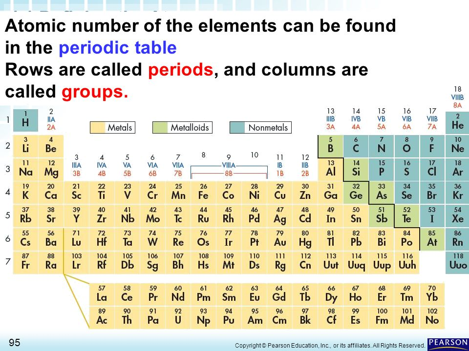 4.1 Defining the Atom > 95 Copyright © Pearson Education, Inc., or its affiliates. All Rights Reserved. Atomic number of the elements can be found in