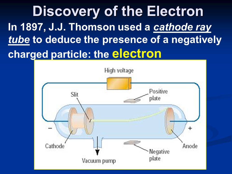 Conclusions from the Study of the Electron:  Eugen Goldstein in 1886 observed what is now called the proton - particles with a positive charge, and a relative mass of 1 (or 1840 times that of an electron)  1932 – James Chadwick confirmed the existence of the neutron – a particle with no charge, but a mass nearly equal to a proton