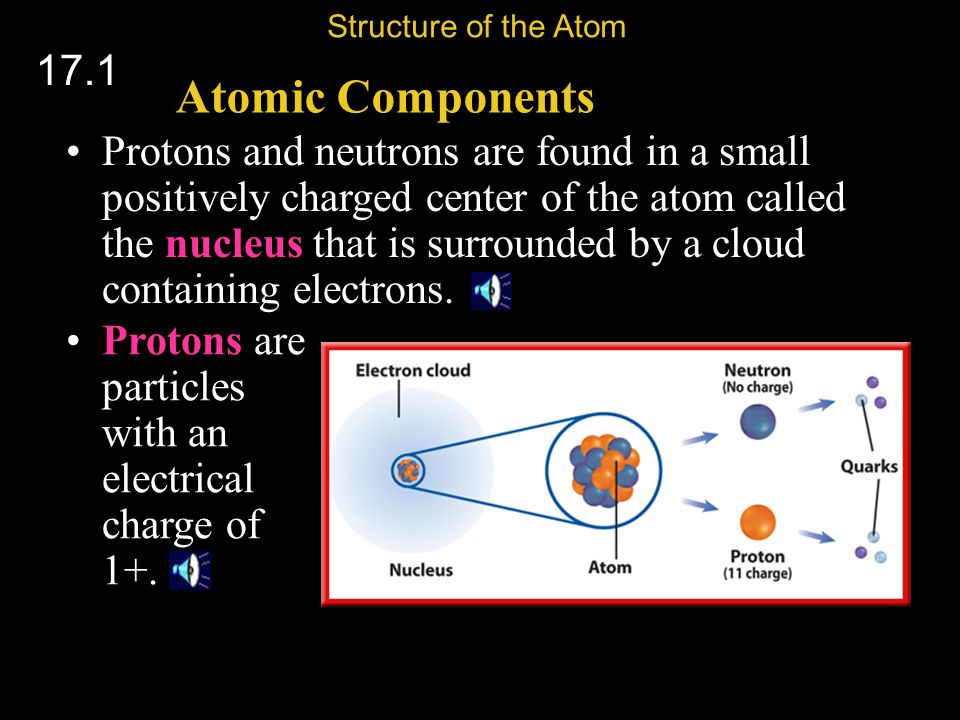 Dalton's Model The Elements are pictured as solid spheres: Each type of atom is represented by a tiny, solid sphere with a different mass.
