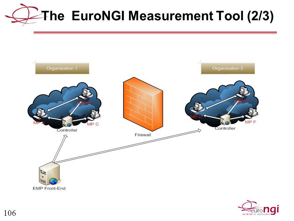 106 The EuroNGI Measurement Tool (2/3)
