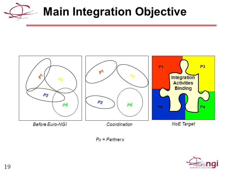 19 Main Integration Objective P2 P3 P4P4 P1 P2 P4P4 Integration Activities Binding Before Euro-NGI Coordination NoE Target P1 P3 P2P4 Px = Partner x