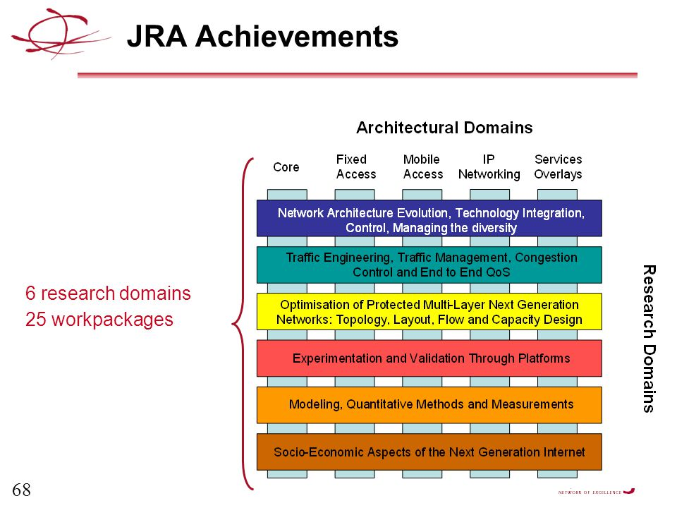 68 JRA Achievements 6 research domains 25 workpackages