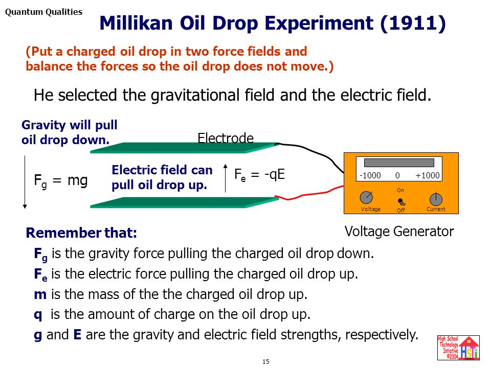 Quantum Qualities 15 Current On Off -1000 0 +1000 Voltage Generator Electrode Voltage He selected the gravitational field and the electric field. Grav
