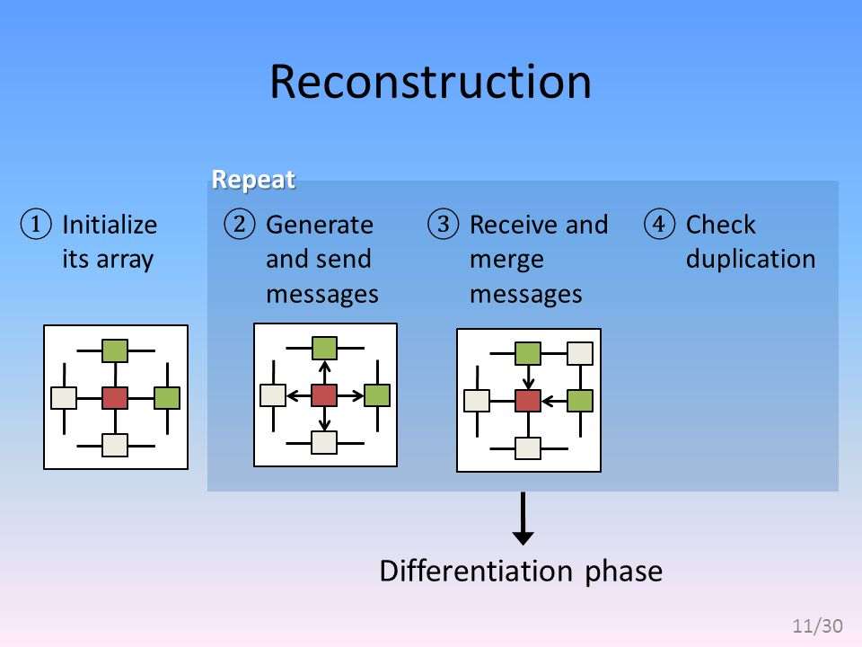 Reconstruction ①Initialize its array ②Generate and send messages ③Receive and merge messages ④Check duplication Differentiation phase 11/30 Repeat