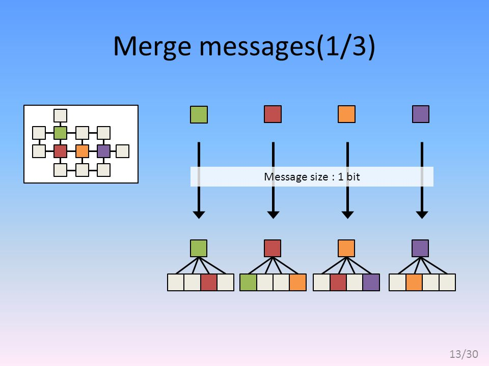 Merge messages(1/3) Message size : 1 bit 13/30