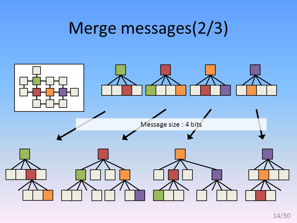 Merge messages(2/3) Message size : 4 bits 14/30