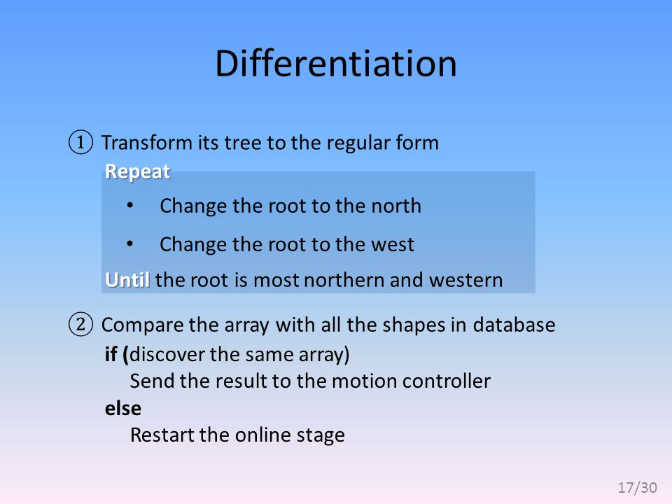 Differentiation ①Transform its tree to the regular form Change the root to the north Change the root to the west ②Compare the array with all the shapes in database Repeat if (discover the same array) Send the result to the motion controller else Restart the online stage Until Until the root is most northern and western 17/30