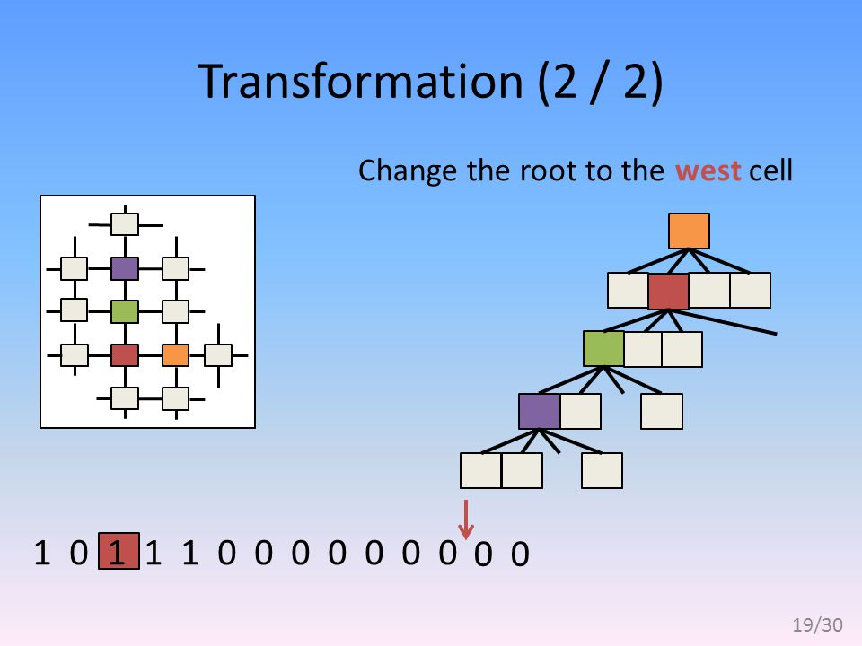 Transformation (2 / 2) 0 1 1 1 0 0 0 0 0 0 01 0 Change the root to the west cell 19/30