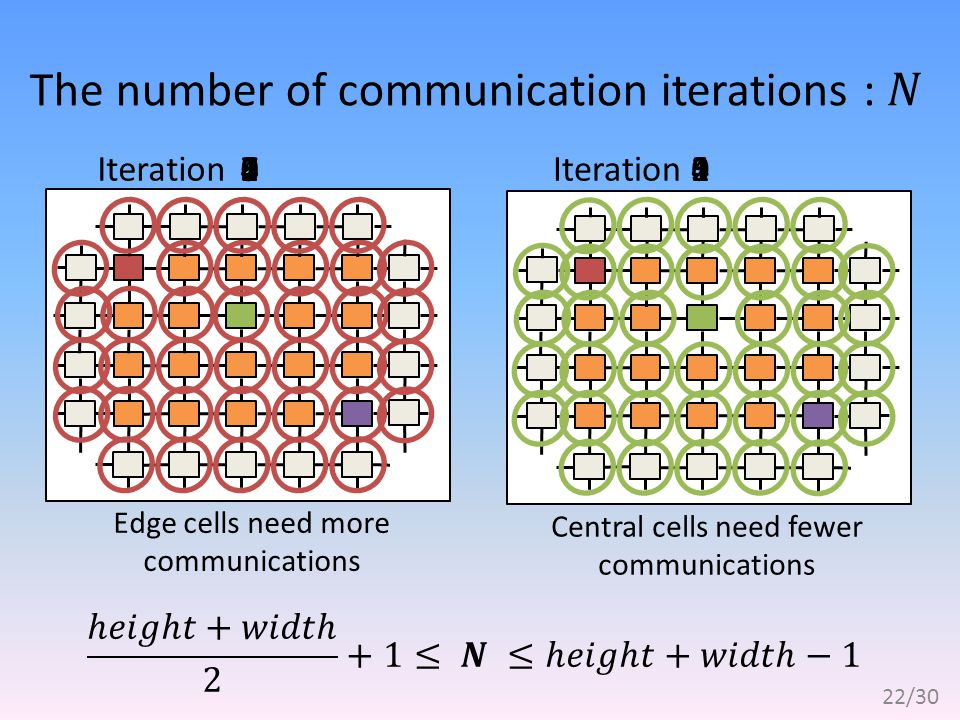 Edge cells need more communications Central cells need fewer communications Iteration 00 11223344567 85 22/30