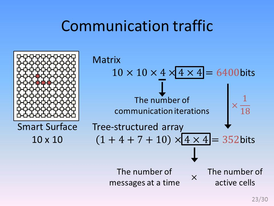 Communication traffic Smart Surface 10 x 10 The number of messages at a time The number of active cells The number of communication iterations 23/30