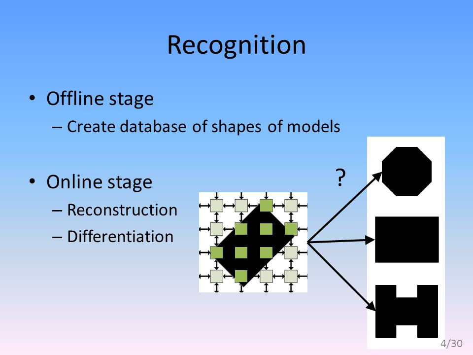 Recognition Offline stage – Create database of shapes of models Online stage – Reconstruction – Differentiation .
