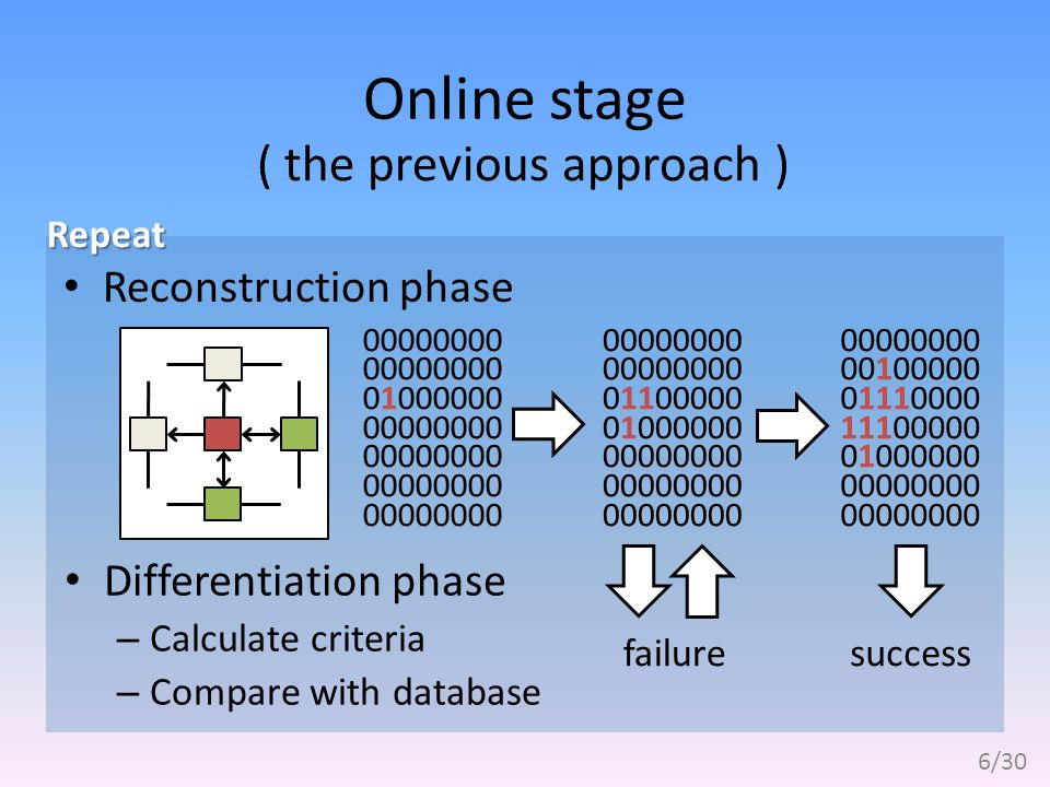 Online stage Reconstruction phase 00000000 01000000 00000000 Differentiation phase – Calculate criteria – Compare with database failure 00000000 01100000 01000000 00000000 00100000 01110000 11100000 01000000 00000000 success 6/30 ( the previous approach ) Repeat