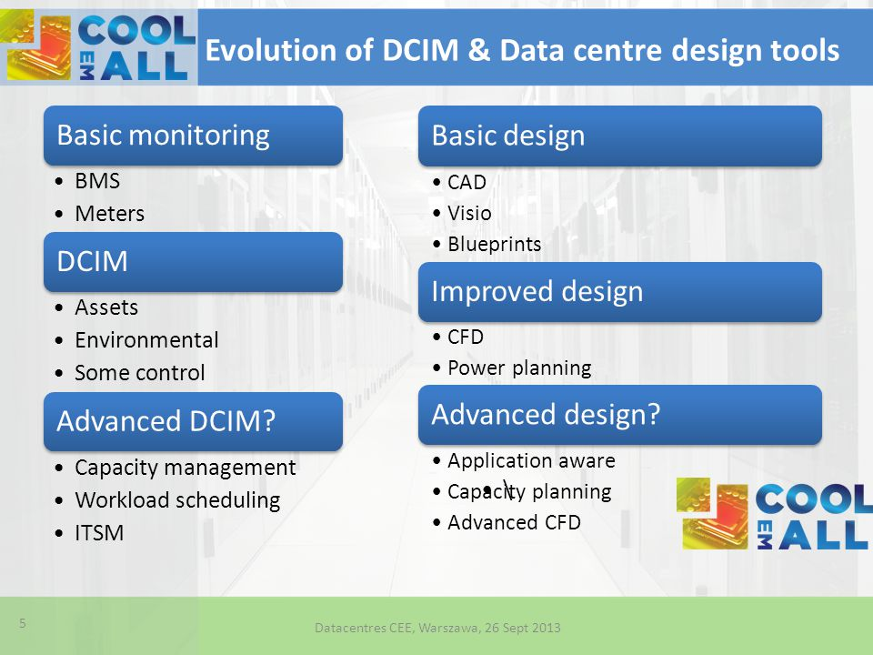 Evolution of DCIM & Data centre design tools Basic monitoring BMS Meters DCIM Assets Environmental Some control Advanced DCIM? Capacity management Wor