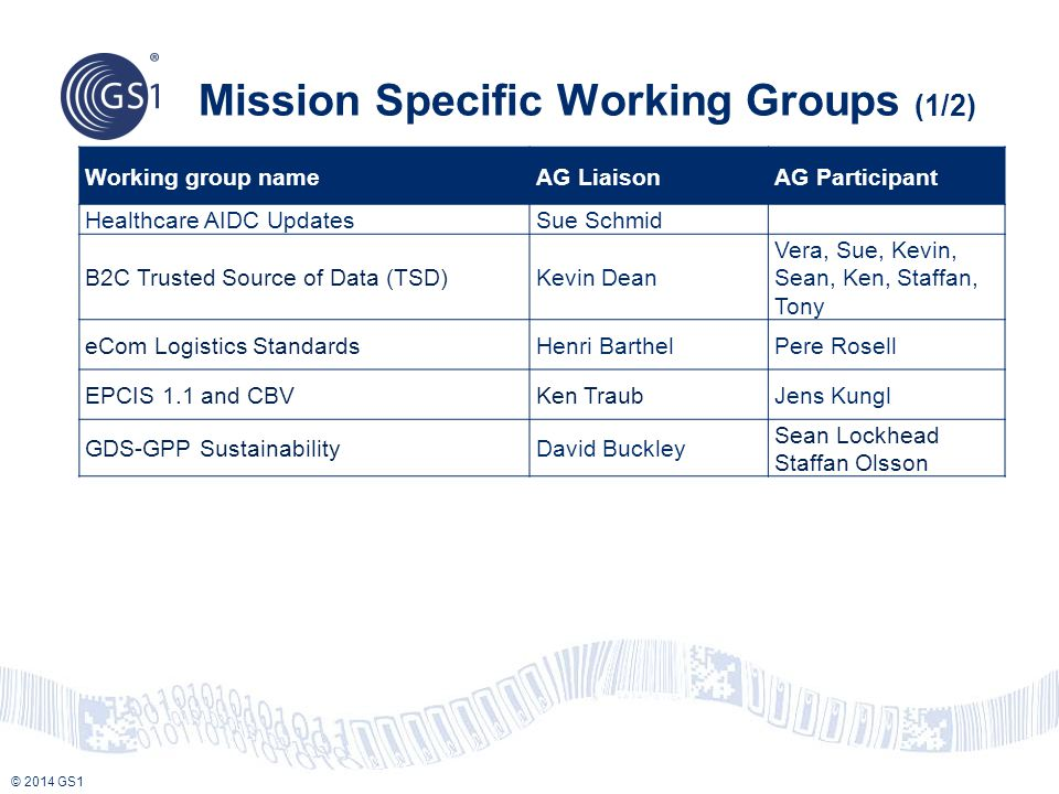 © 2014 GS1 Mission Specific Working Groups (1/2) Working group nameAG LiaisonAG Participant Healthcare AIDC UpdatesSue Schmid B2C Trusted Source of Data (TSD)Kevin Dean Vera, Sue, Kevin, Sean, Ken, Staffan, Tony eCom Logistics StandardsHenri BarthelPere Rosell EPCIS 1.1 and CBVKen TraubJens Kungl GDS-GPP SustainabilityDavid Buckley Sean Lockhead Staffan Olsson
