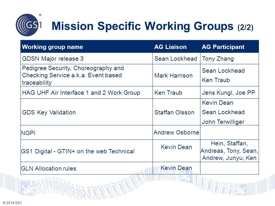© 2014 GS1 Mission Specific Working Groups (2/2) Working group nameAG LiaisonAG Participant GDSN Major release 3Sean LockheadTony Zhang Pedigree Security, Choreography and Checking Service a.k.a.