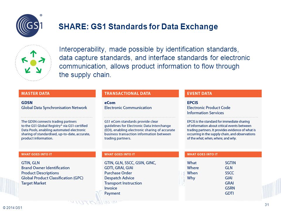 © 2014 GS1 SHARE: GS1 Standards for Data Exchange 31 Interoperability, made possible by identification standards, data capture standards, and interface standards for electronic communication, allows product information to flow through the supply chain.