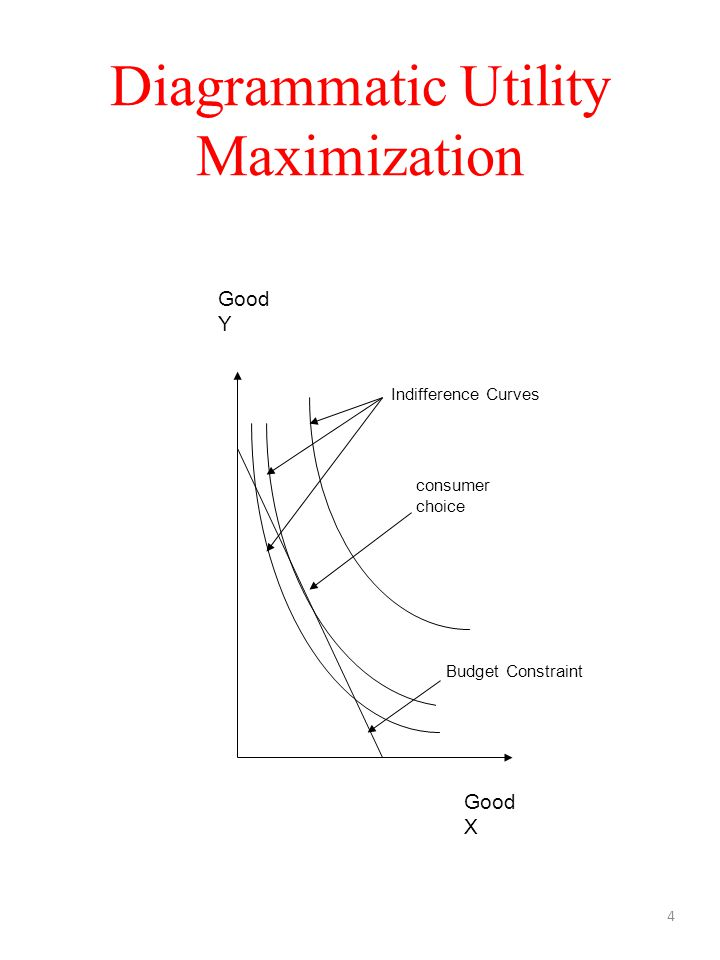 Diagrammatic Utility Maximization 4 Good Y Good X Indifference Curves Budget Constraint consumer choice