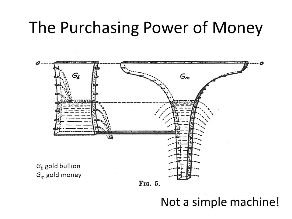 The Purchasing Power of Money G b gold bullion G m gold money Not a simple machine!