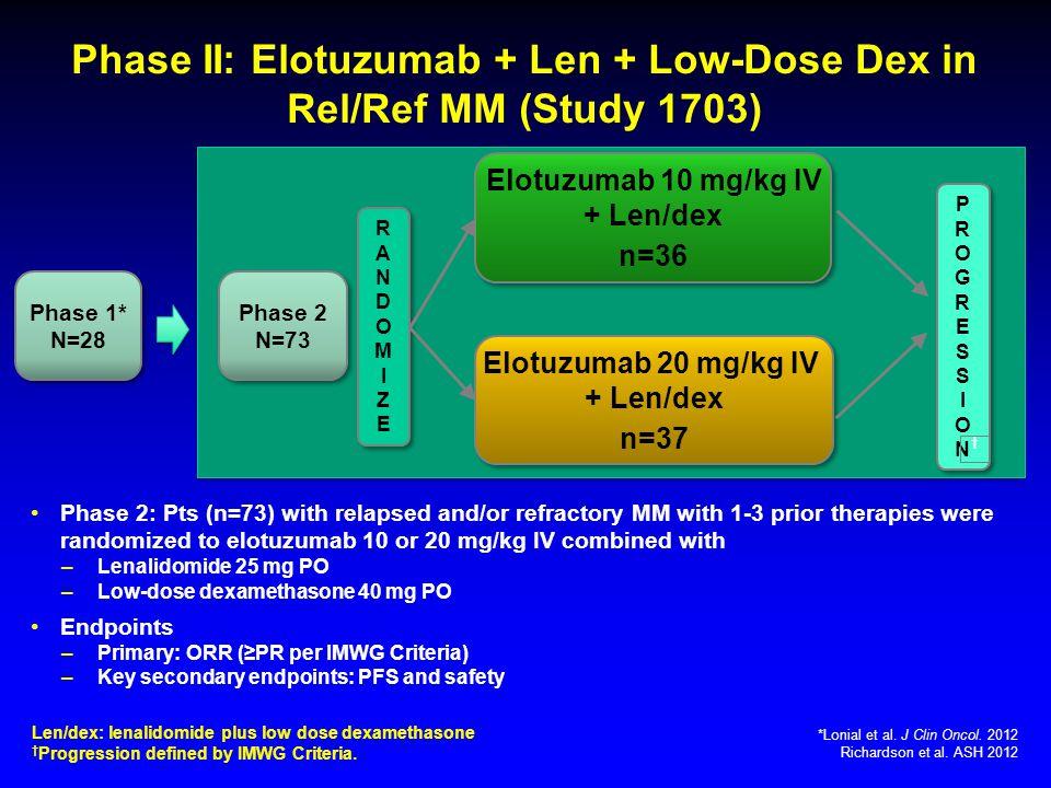 Phase II: Elotuzumab + Len + Low-Dose Dex in Rel/Ref MM (Study 1703) Len/dex: lenalidomide plus low dose dexamethasone † Progression defined by IMWG Criteria.
