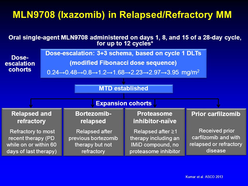 MLN9708 (Ixazomib) in Relapsed/Refractory MM Relapsed and refractory Refractory to most recent therapy (PD while on or within 60 days of last therapy)