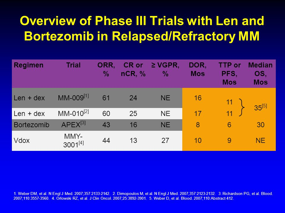Overview of Phase III Trials with Len and Bortezomib in Relapsed/Refractory MM 1. Weber DM, et al. N Engl J Med. 2007;357:2133-2142. 2. Dimopoulos M,