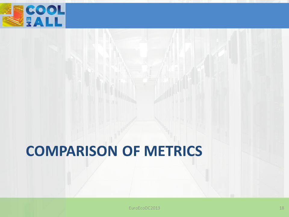 COMPARISON OF METRICS EuroEcoDC201318
