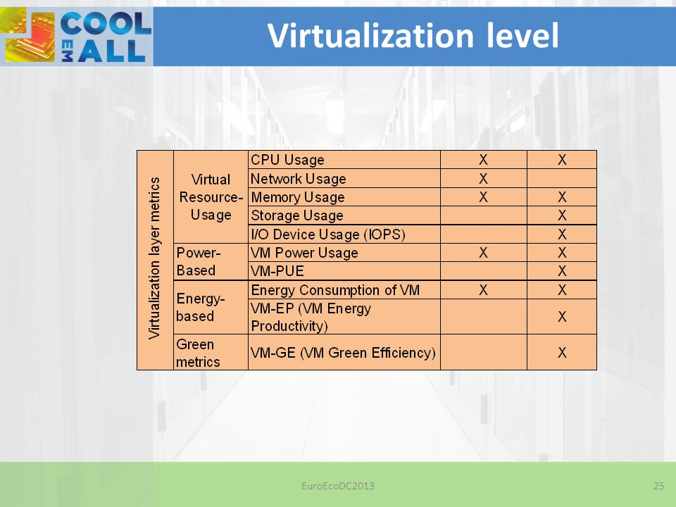 EuroEcoDC201325 Virtualization level