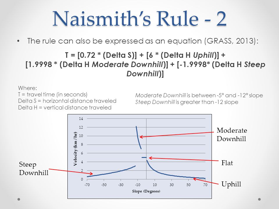 Modeling Naismith's Rule GRASS GIS natively implements Naismith-Langmuir using the r.walk tool Requires: o Starting Point o Digital Elevation Model (DEM) Final output is a cumulative cost surface, where each pixel value is the travel time to that cell from the starting location.