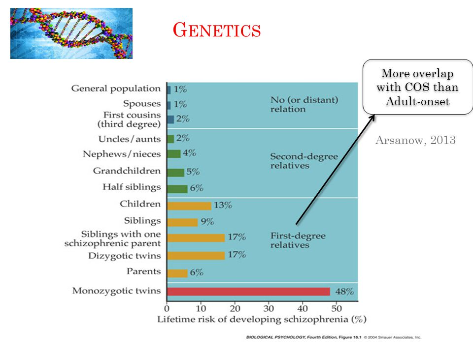 G ENETICS More overlap with COS than Adult-onset Arsanow, 2013