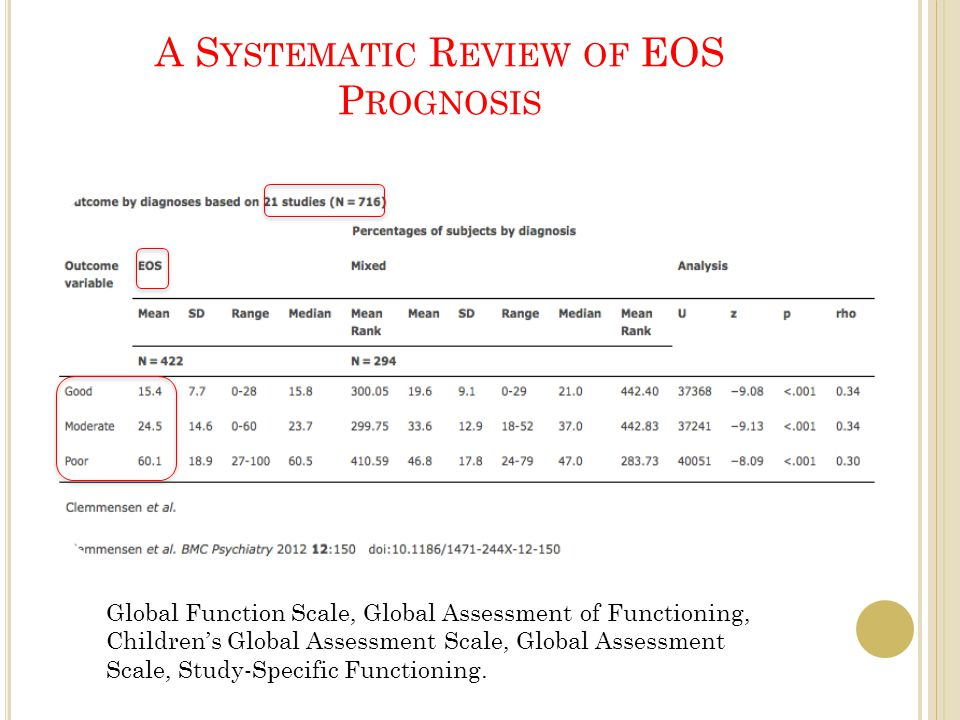 A S YSTEMATIC R EVIEW OF EOS P ROGNOSIS Global Function Scale, Global Assessment of Functioning, Children's Global Assessment Scale, Global Assessment