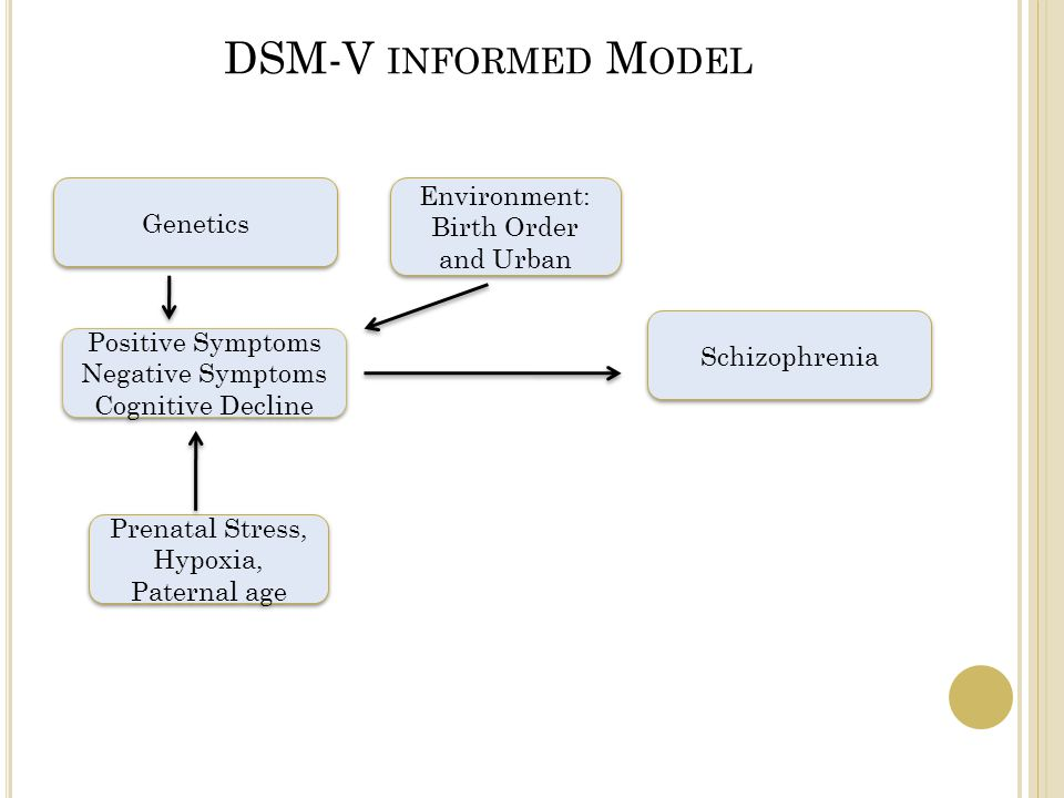 DSM-V INFORMED M ODEL Genetics Positive Symptoms Negative Symptoms Cognitive Decline Positive Symptoms Negative Symptoms Cognitive Decline Prenatal Stress, Hypoxia, Paternal age Environment: Birth Order and Urban Environment: Birth Order and Urban Schizophrenia