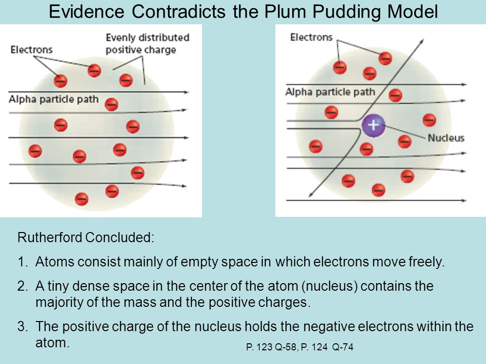Evidence Contradicts the Plum Pudding Model Rutherford Concluded: 1.Atoms consist mainly of empty space in which electrons move freely.