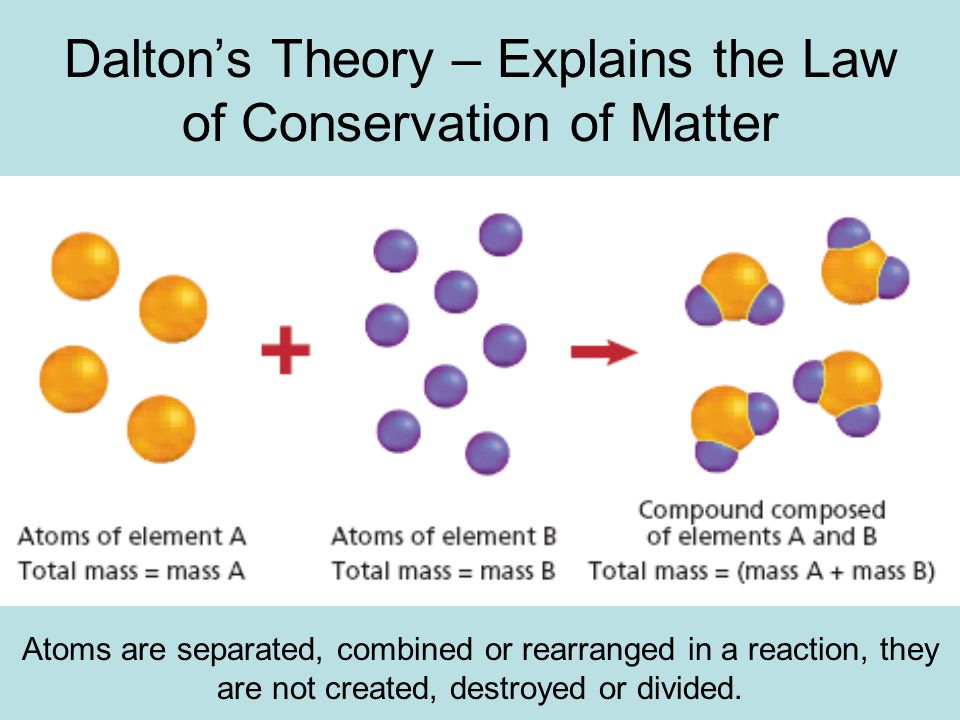 Dalton's Theory – Explains the Law of Conservation of Matter Atoms are separated, combined or rearranged in a reaction, they are not created, destroyed or divided.