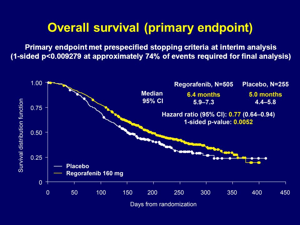 Regorafenib significantly improves PFS compared to placebo Progression-free survival (secondary endpoint)