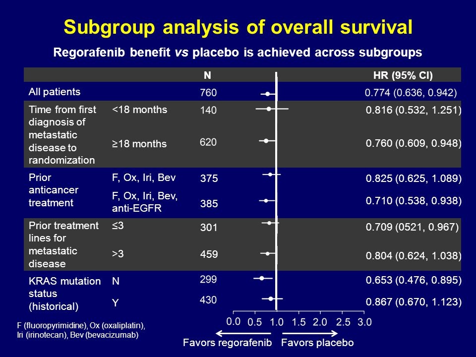 SubgroupN Hazard ratio (regorafenib/placebo) Estimate95% CI All patients7600.4940.419-0.582 Age < 65 years ≥ 65 years 475 285 0.418 0.651 0.340-0.514 0.496-0.855 Region NA, WE, IS, AU Asia Eastern Europe 632 104 24 0.500 0.433 0.576 0.418-0.599 0.277-0.679 0.199-1.664 Primary site of disease Colon Rectum Colon and rectum 495 220 44 0.550 0.454 0.348 0.450-0.671 0.332-0.620 0.163-0.745 Prior line of Tx ≤ 3 >3 301 459 0.523 0.478 0.404-0.676 0.387-0.592 KRAS mutation N Y 299 430 0.475 0.525 0.362-0.623 0.425-0.649 Subgroup analysis of PFS Regorafenib benefit vs placebo is achieved across subgroups NA (North America), WE (Western Europe), IS (Israel), AU (Australia)