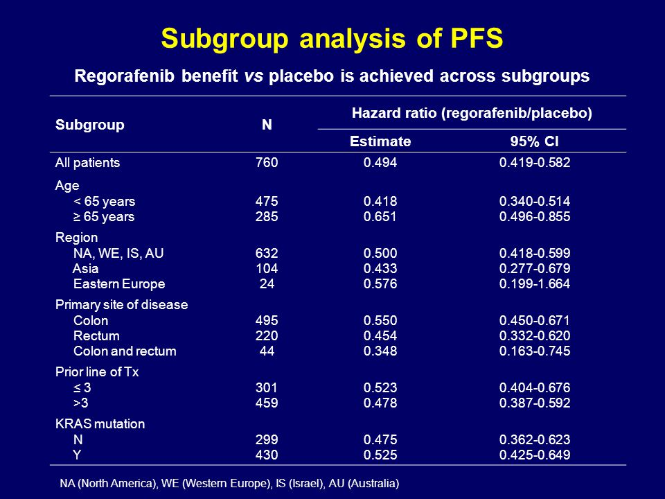 SubgroupN Hazard ratio (regorafenib/placebo) Estimate95% CI All patients7600.4940.419-0.582 Age < 65 years ≥ 65 years 475 285 0.418 0.651 0.340-0.514