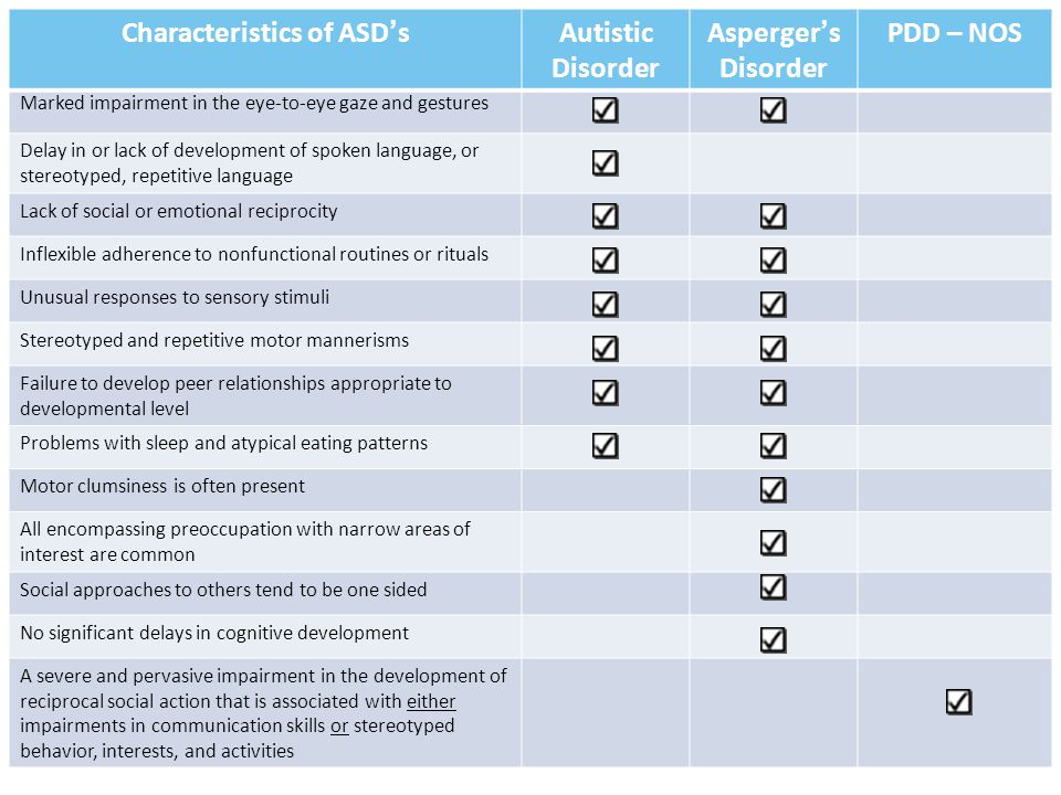 + Characteristics of ASD'sAutistic Disorder Asperger's Disorder PDD – NOS Marked impairment in the eye-to-eye gaze and gestures Delay in or lack of development of spoken language, or stereotyped, repetitive language Lack of social or emotional reciprocity Inflexible adherence to nonfunctional routines or rituals Unusual responses to sensory stimuli Stereotyped and repetitive motor mannerisms Failure to develop peer relationships appropriate to developmental level Problems with sleep and atypical eating patterns Motor clumsiness is often present All encompassing preoccupation with narrow areas of interest are common Social approaches to others tend to be one sided No significant delays in cognitive development A severe and pervasive impairment in the development of reciprocal social action that is associated with either impairments in communication skills or stereotyped behavior, interests, and activities