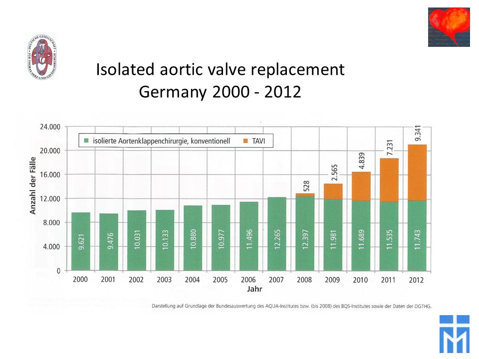 Isolated aortic valve replacement Germany 2000 - 2012