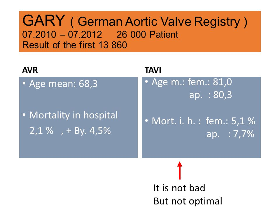 GARY ( German Aortic Valve Registry ) 07.2010 – 07.2012 26 000 Patient Result of the first 13 860 AVR Age mean: 68,3 Mortality in hospital 2,1 %, + By.