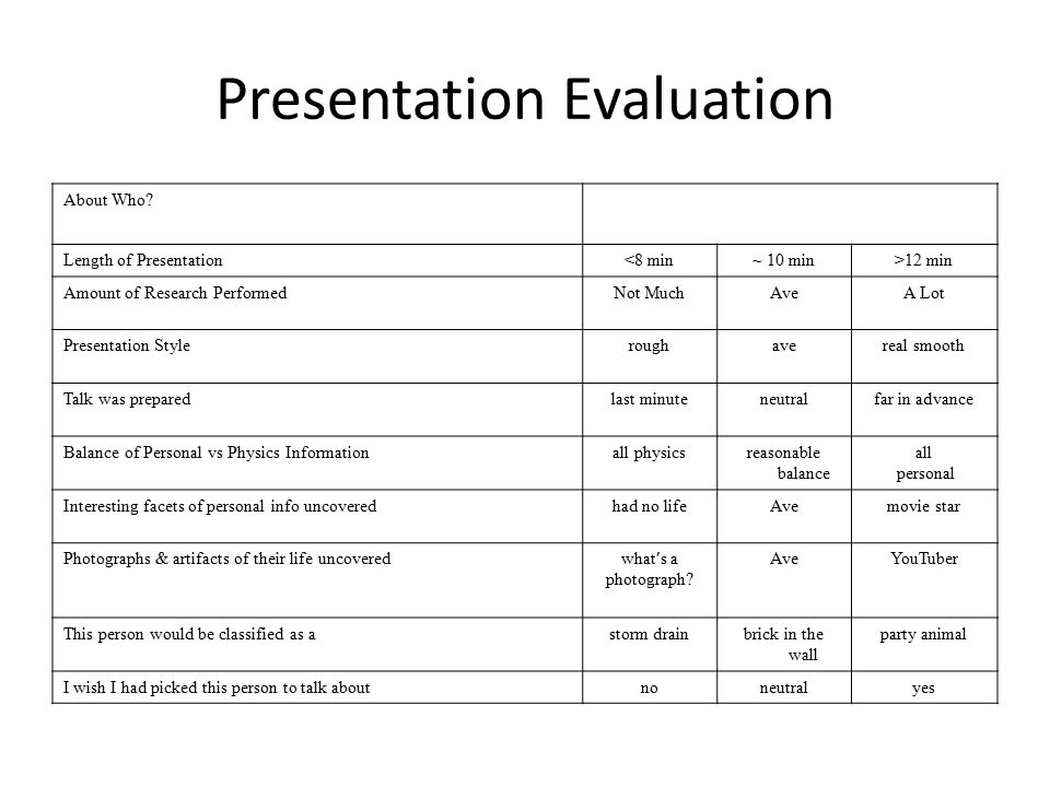 Presentation Evaluation About Who.