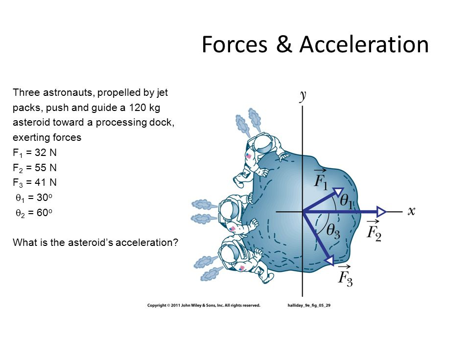 Forces & Acceleration Three astronauts, propelled by jet packs, push and guide a 120 kg asteroid toward a processing dock, exerting forces F 1 = 32 N F 2 = 55 N F 3 = 41 N  1 = 30 o  2 = 60 o What is the asteroid's acceleration?
