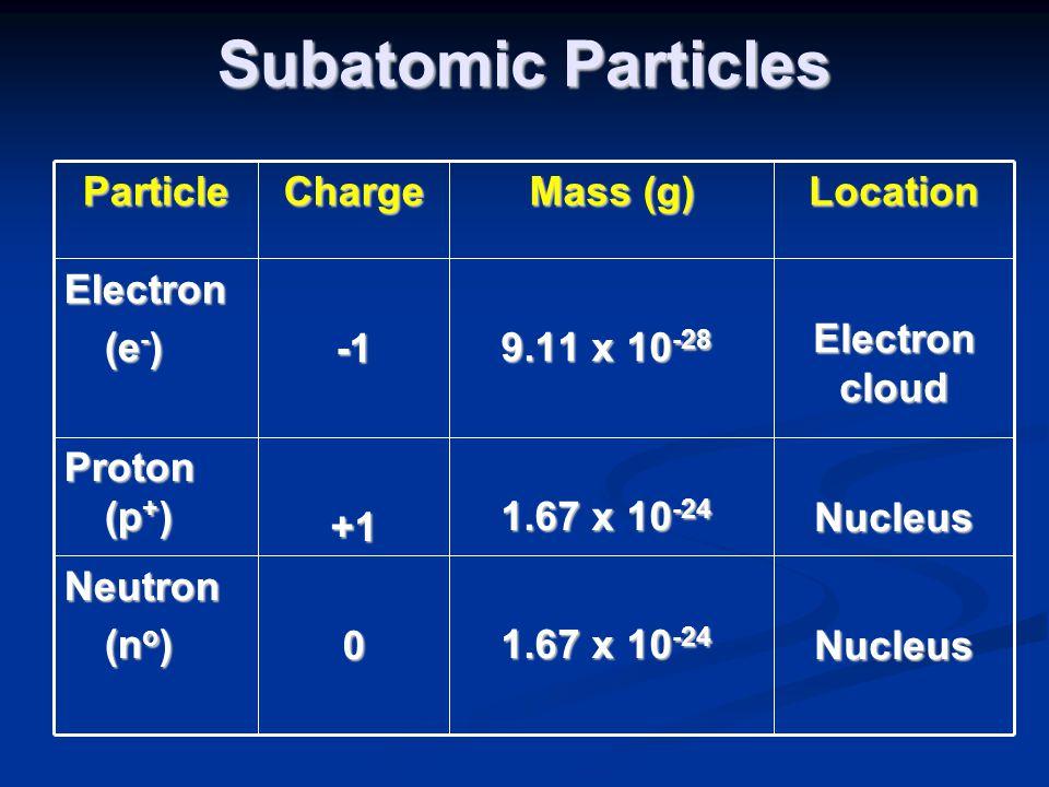 Subatomic Particles ParticleCharge Mass (g) LocationElectron (e - ) (e - ) 9.11 x 10 -28 9.11 x 10 -28 Electron cloud Proton (p + ) +1 1.67 x 10 -24 1